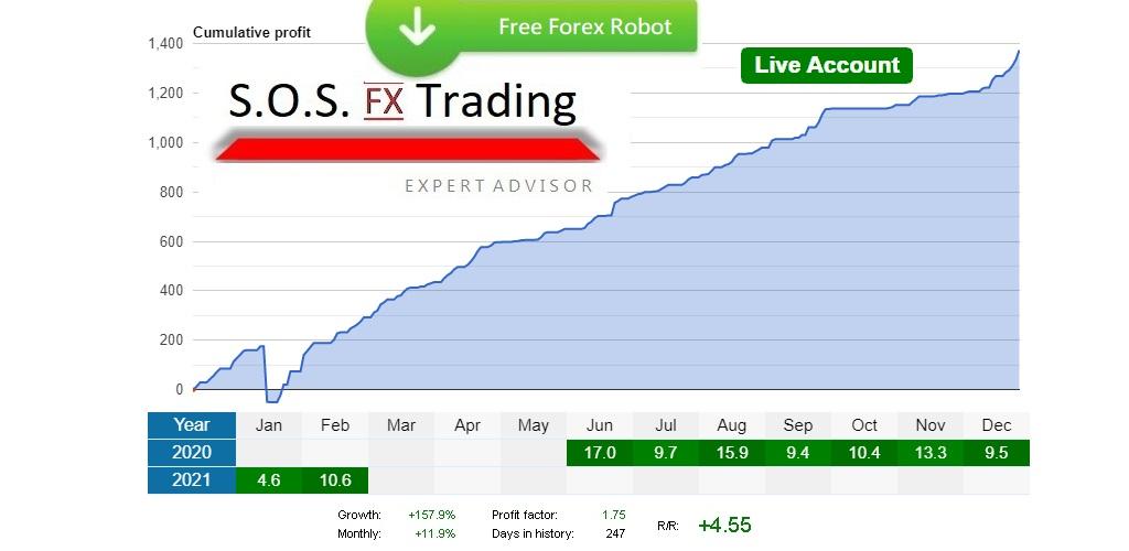 Free Forex Robot SOS FX Trading