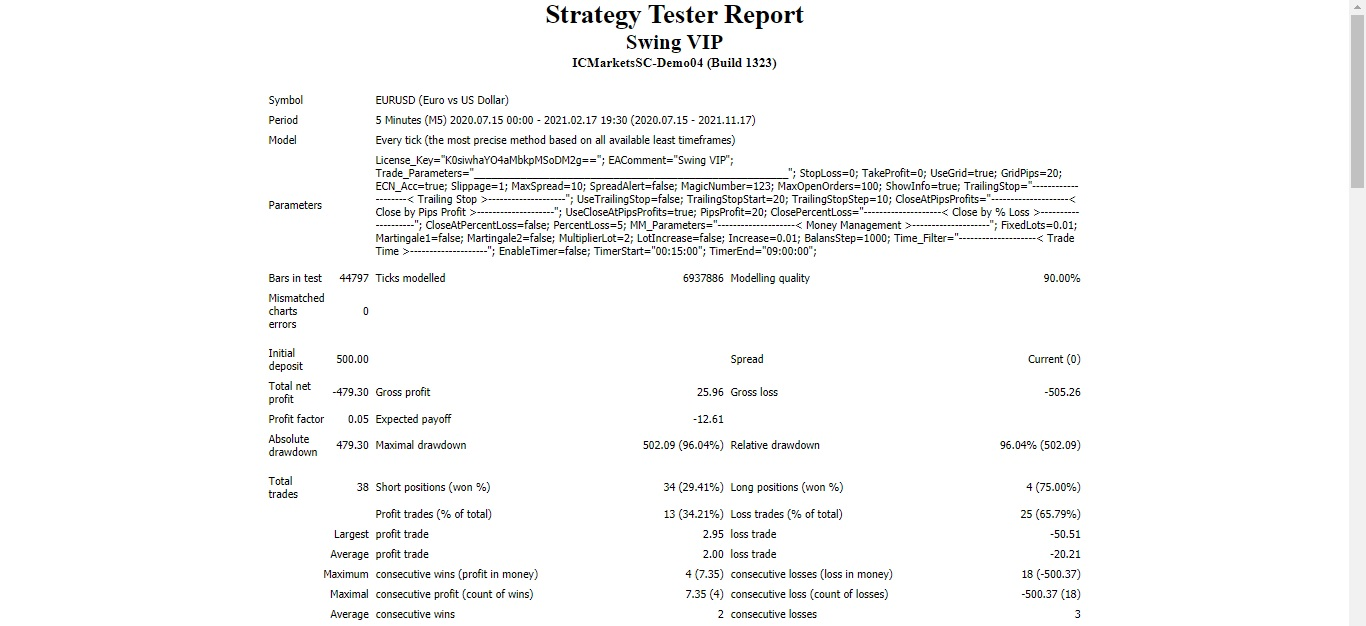 Swing vip EA Test 100% Loss
